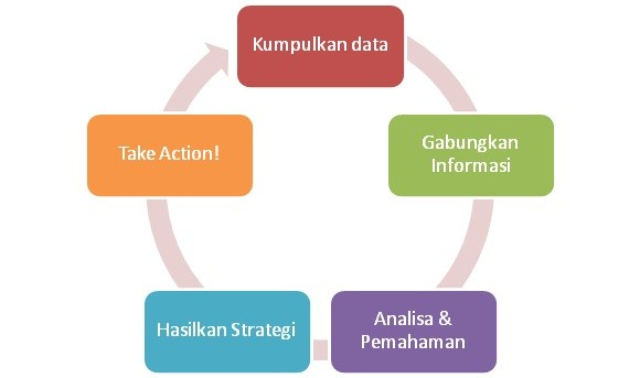 Membahas Business Intelligence: Definisi, Tren, dan Tips Implementasi